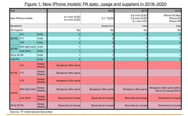 iPhone Launch Tables