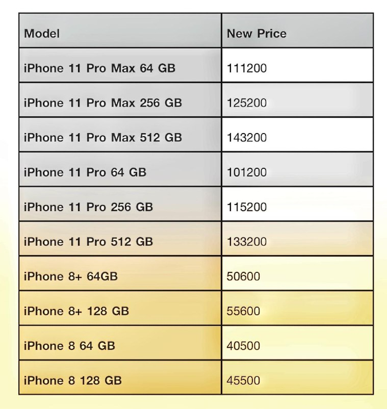 Apple Increases iPhone Prices In India Due To Increase In Custom Duties!