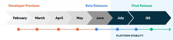 Android Release Timeline by Google