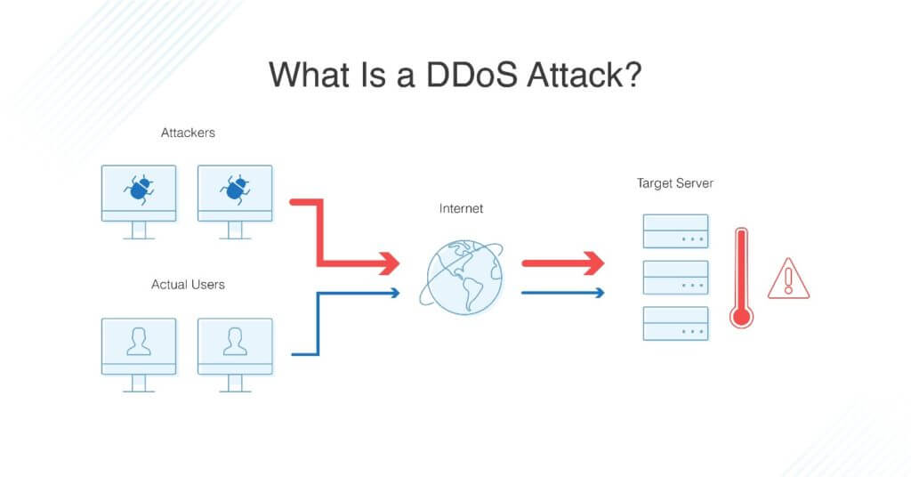 DDoS Attack Diagram